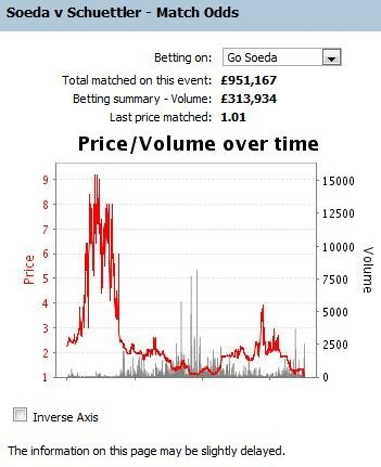 Soeda vs Schuettler - Betfair Graphic