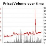 Nadal's Betfair Graphic for the US Open 2011 Winner Market